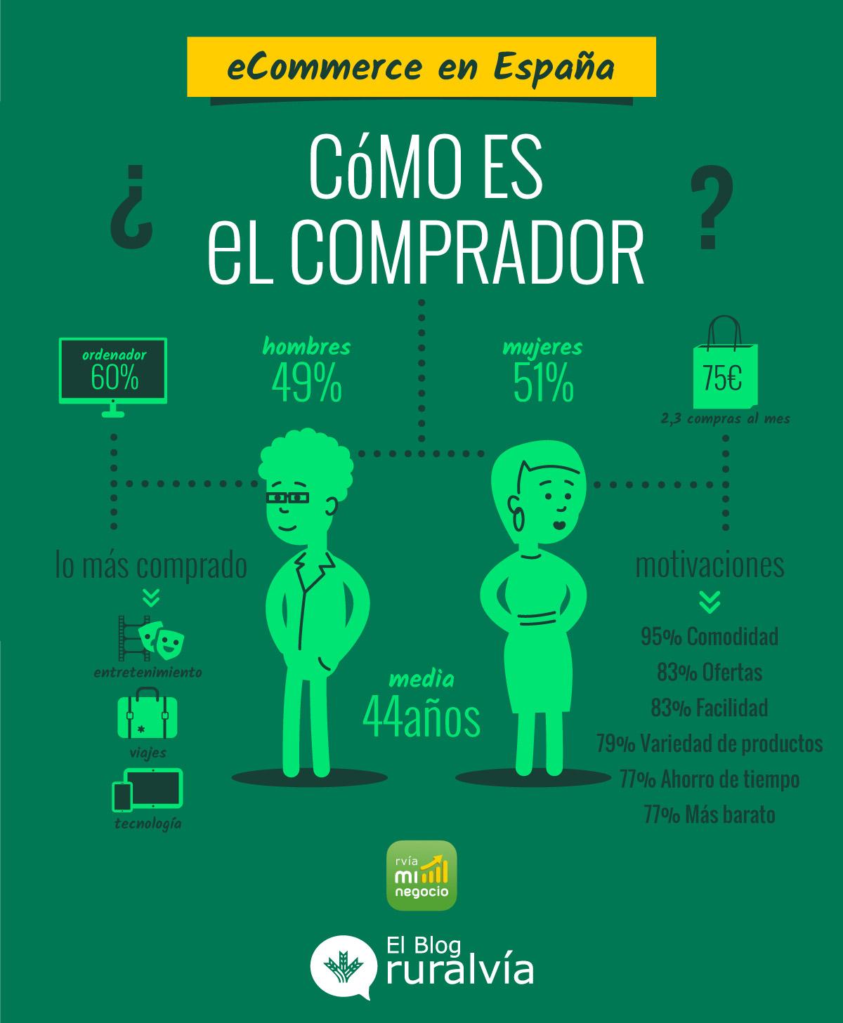 Infografía sobre cómo es el comprador online en España