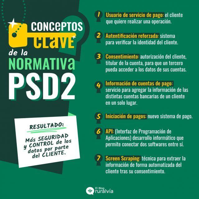Conceptos clave de la normativa PSD2