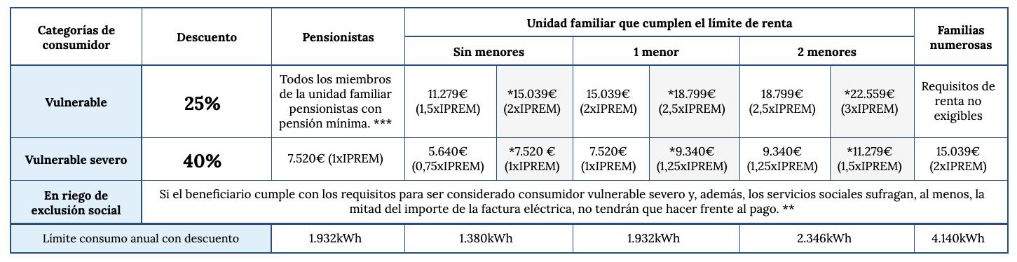 tabla condiciones bono social electricidad