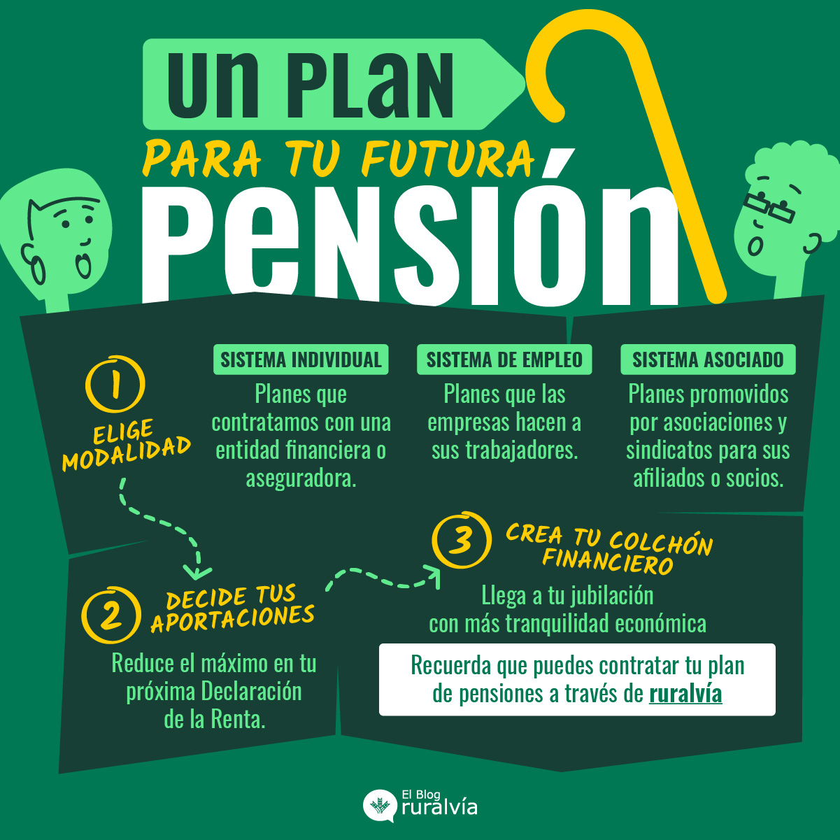 Un plan para tu futura pensión