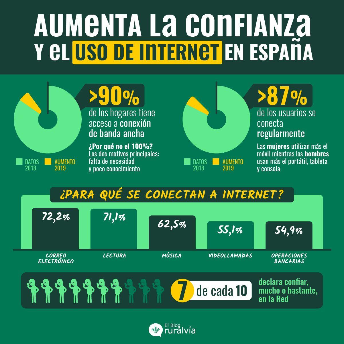 La sociedad y los hogares en España se digitalizan