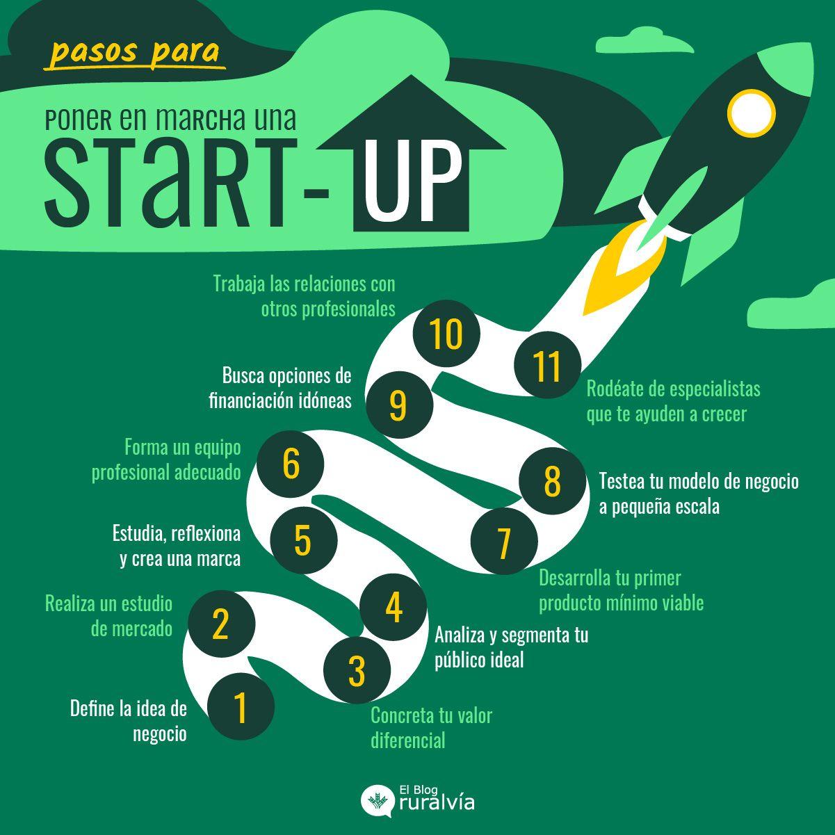 Consejos para iniciar una start-up
