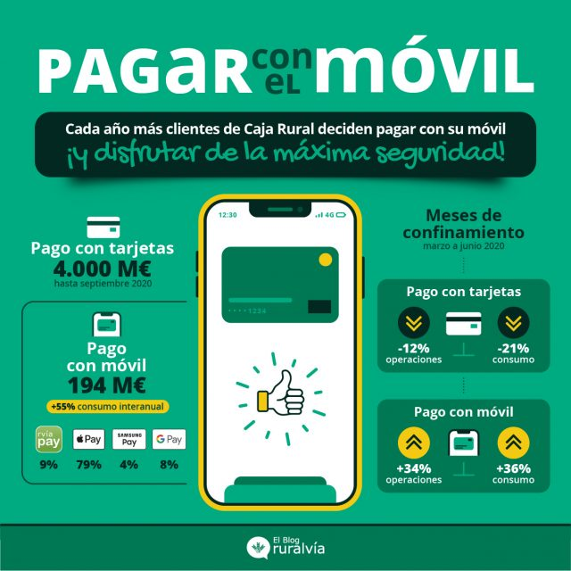 pago-movil-caja-rural