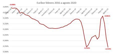 evolucion-euribor-2016-2020