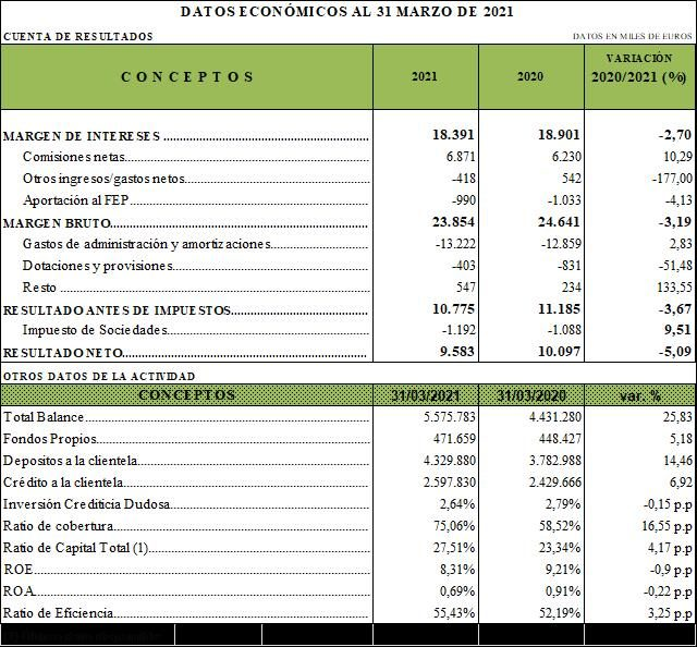 resultados caja rural de asturias primer trimestre 2021